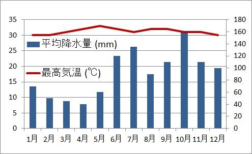 年間気温と降水量のグラフ