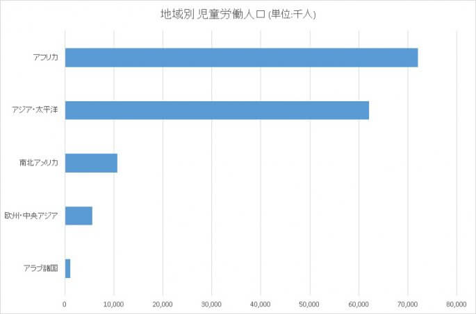 地域別 児童労働人口のグラフ