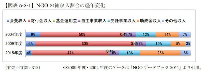 NGOの総収入割合の経年変化